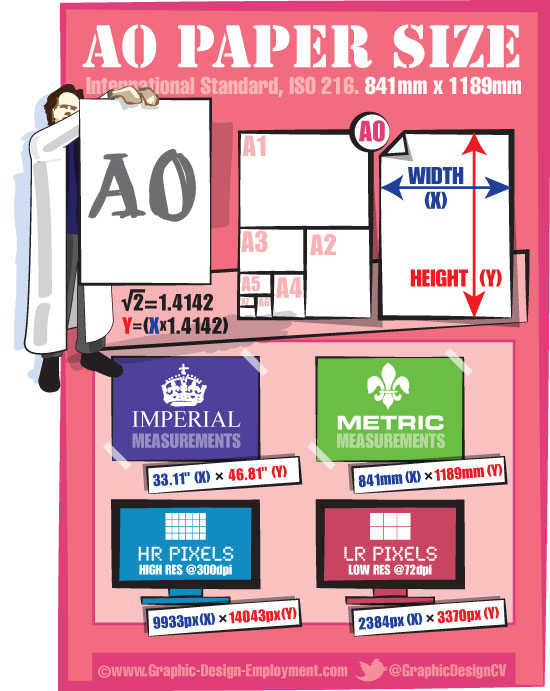 A0 paper dimensions  Free infographic of the ISO A0 paper size